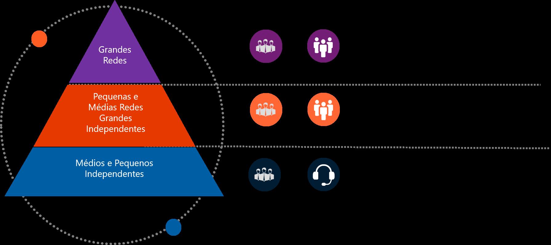 Pirâmide planejamento de visitação médica