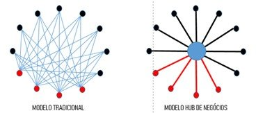 Modelo Tradicional X Modelo Hub de Negócios